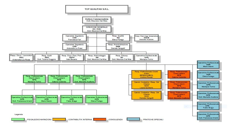 studipa-organigramma 2020